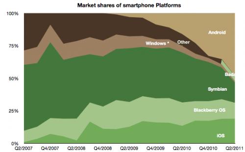Windows Phone 7 cierra un primer año de pocos logros