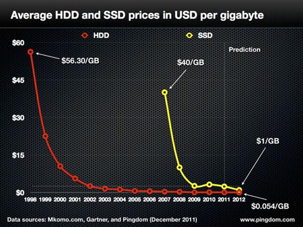 Los SSD bajan sus precios