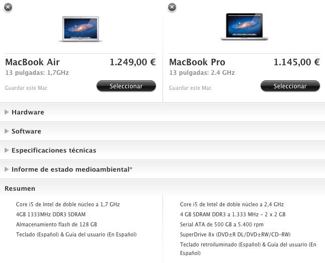 ¿Qué pasará con el Macbook Pro de 13″?