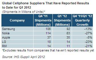 Samsung destrona a Nokia