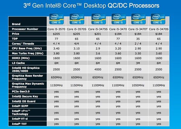 Intel muestra sus Procesadores Ivy Bridge de doble núcleo