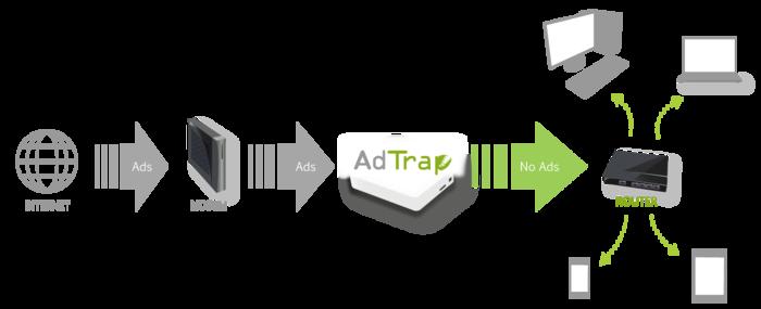 AdTrap, bloquea la publicidad online con hardware