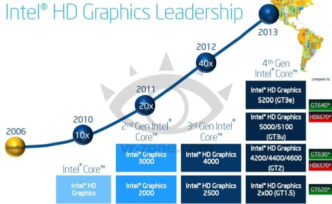 Ya conocemos las equivalencias gráficas de Intel Haswell con su competencia.