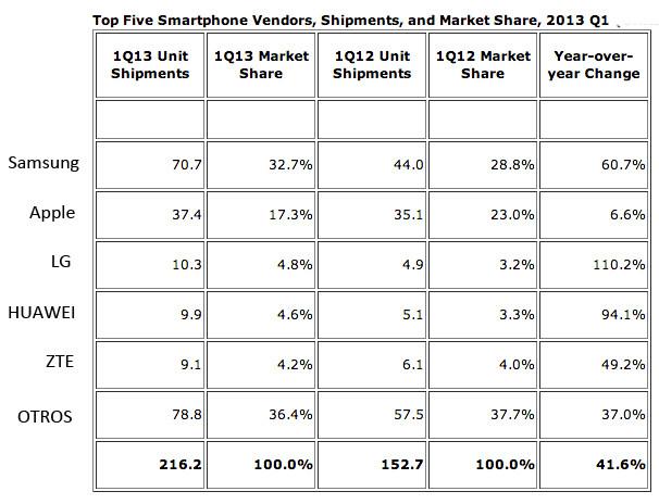 Los smartphones ya superan en ventas a los teléfonos tradicionales.