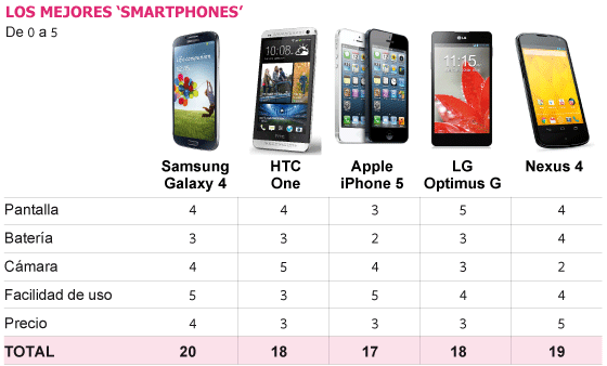 El Samsung Galaxy S4, más valorado que el iPhone 5