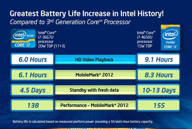 Los nuevos procesadores Intel Haswell ya están en el mercado.