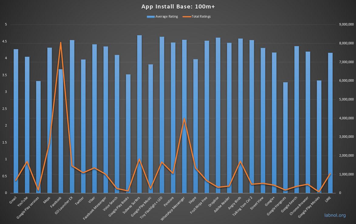Las 65 aplicaciones más descargadas en Android