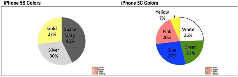 Las ventas de los nuevos iPhone 5S y 5C por colores
