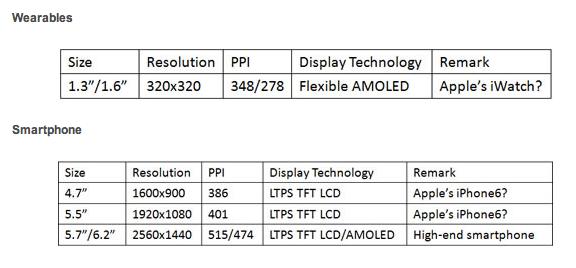 ¿Serán estas las pantallas de los nuevos dispositivos de Apple?