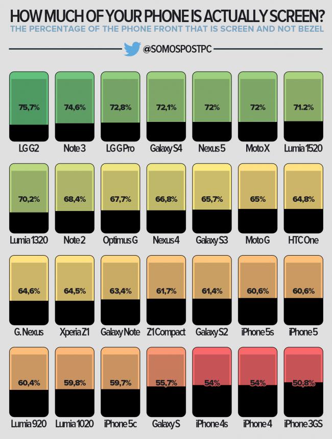 ¿Cuánto ocupa realmente la pantalla de tu smartphone?