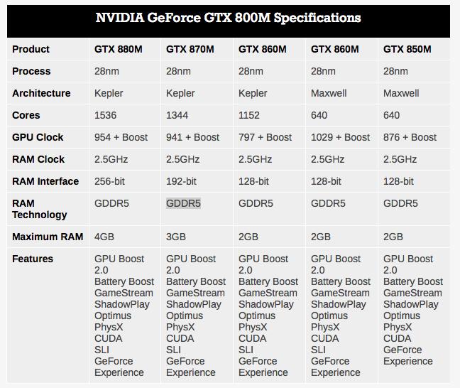 Nvidia presenta sus nuevas tarjetas gráficas para portátiles