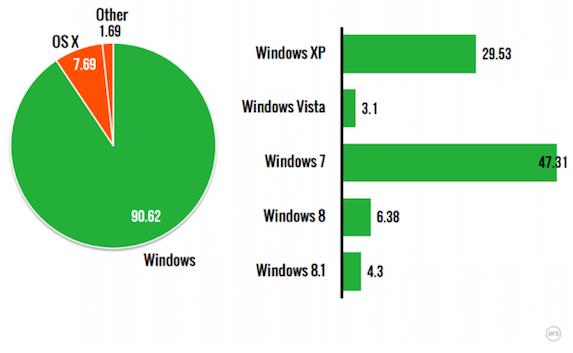 Se acaba el tiempo de Windows XP, pero aún está presente en muchos ordenadores.