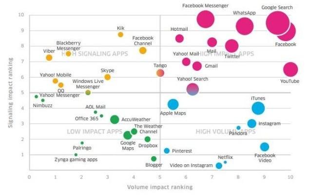 Las Apps de mensajería son las que más batería consumen en tu smartphone