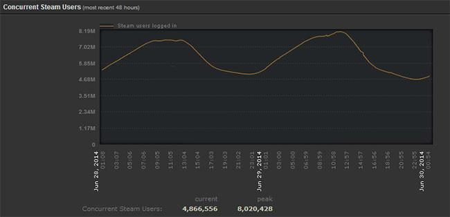 Steam alcanza 8 millones de usuarios conectados simultáneamente