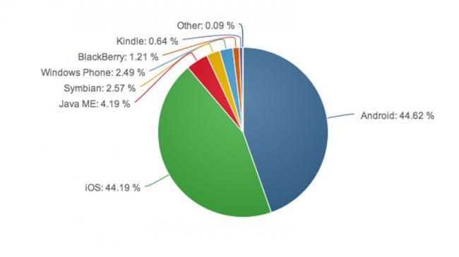 Los usuarios de iOS son más activos que los de Android