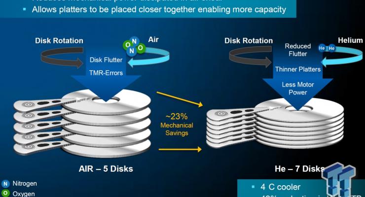 WD ya tiene el primer disco duro de 10TB de almacenamiento