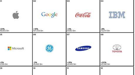 5 de las 10 marcas más valiosas son de tecnología